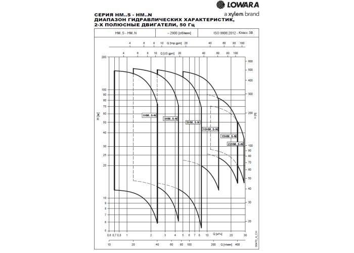 Насос для воды LOWARA 15HM03S22T